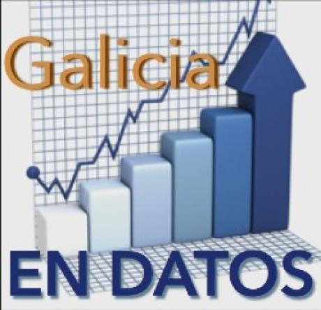 Galicia en datos: indicadores de conxuntura do CES Galicia